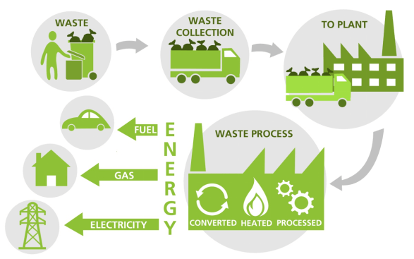 Waste-To-Energy process